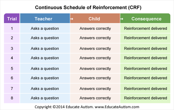 functions of the schedule of reinforcement A schedule of reinforcement is the protocol for determining when responses or behaviors will be reinforced (prp), where responses will briefly cease immediately following reinforcement, though the pause is a function of the upcoming response requirement rather than the prior reinforcement.