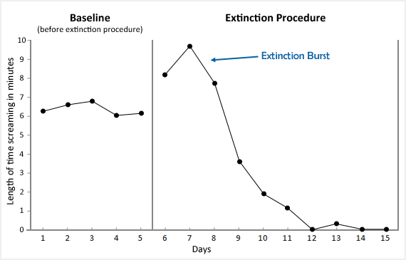 A graph depicting an extinction burst.