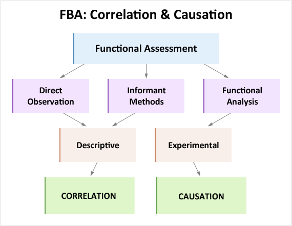 Showing how direct observation and informant methods give you correlational data while functional analysis give you causation.