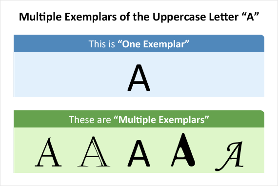 Comparison between one exemplar and multiple exemplars of the upper case letter A.