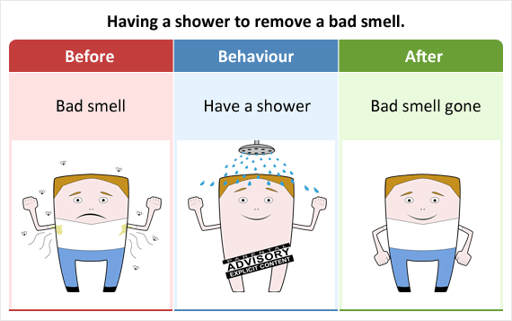 Having a shower to remove a bad smell as an example of negative reinforcement.