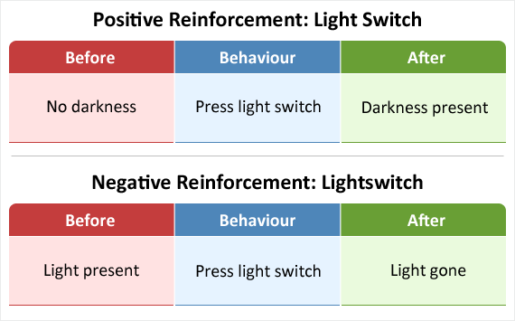 Using the lightswitch example to show how negative and positive reinforcement occur together - when the switch is turned off light is removed but then darkness is added.