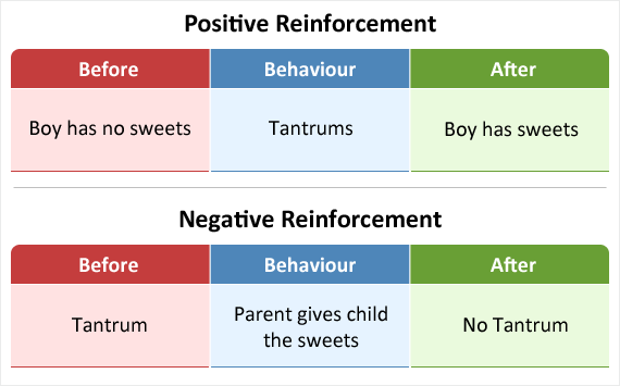 Positive reinforcement through a tantrum occurs when the boy gets his sweets. Negative reinforcement through the parent removing the boys tantrum.