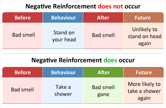 Image shows how the behaviours that led to reinforcement must increase or else reinforcement is not occurring.