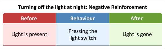 Pressing a light switch to remove light as an example of negative reinforcement.