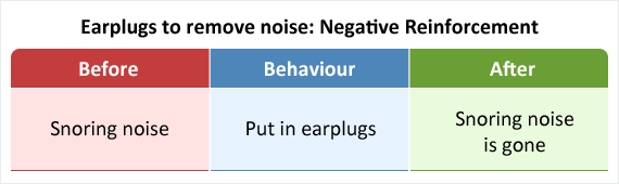 Putting in earplugs to block out the noise of snoring as an example of negative reinforcement.
