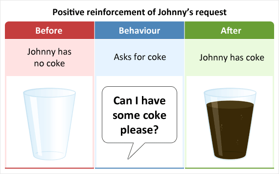 Asking and getting a drink of coke as an example of positive reinforcement.