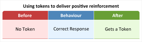 Delivering tokens to a child for responding correctly as an example of positive reinforcement.