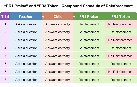 Schedules of Reinforcement - Educate Autism