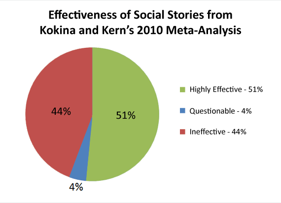 Social Story Effectiveness Percentages from Kokina and Kern's 2010 Meta-Analysis.