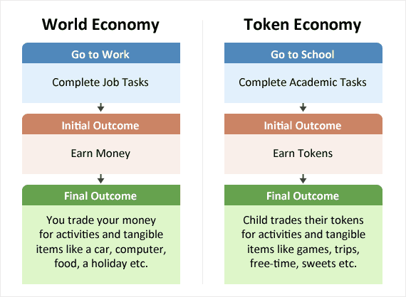 Image displaying how the world economy with money is virtually identical to a classroom token economy.