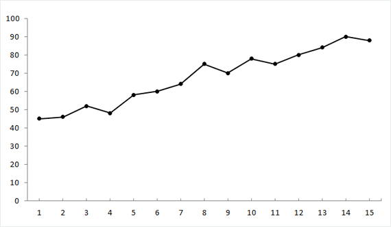 Basic line graph depicting the written percentage data presented above.