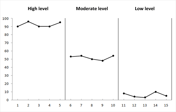Depicting high, moderate and low data set levels.