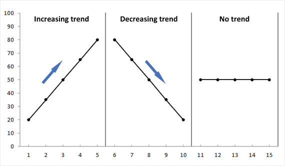Showing increasing trend, decreasing trend and no trend within the same graph.