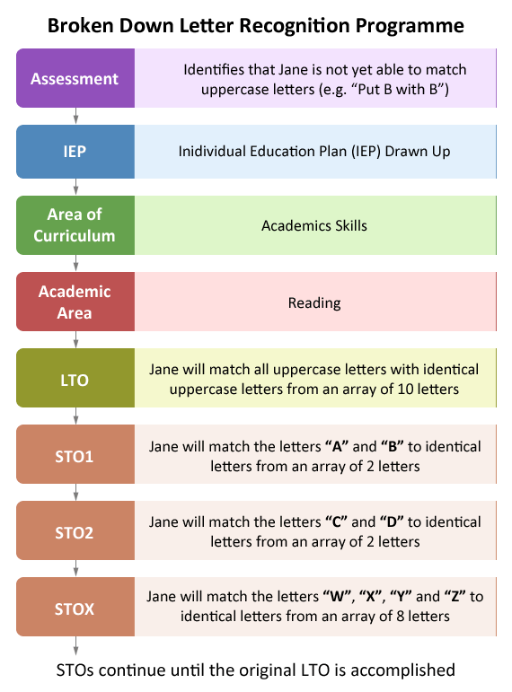 A full breakdown of one specific matching uppercase letters programme, including assessment, IEP, Academic Area, Skill, LTO and STOs.