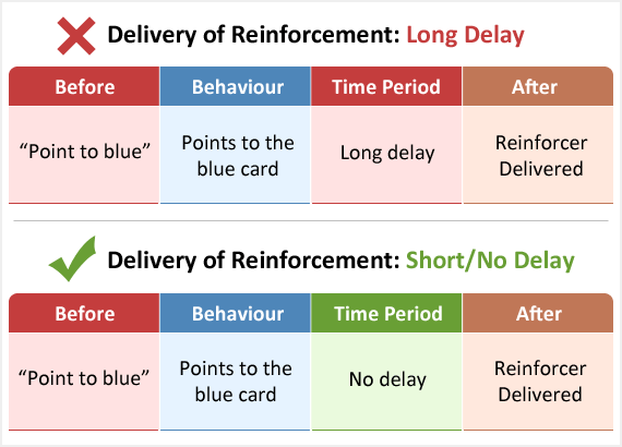 Showing how reinforcement should be immediately delivered after the target behaviour.