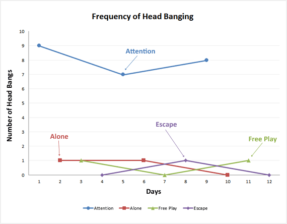 This is a line graph showing hypothetical data and showing how the head banging behaviour is maintained by attention.