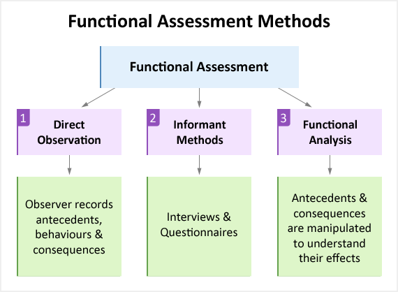 Image depicts the three types of functional assessment: direct observation, informant methods and functional analysis.