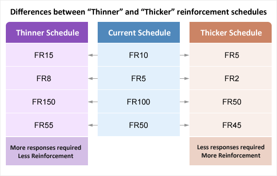 Increasing the amount of correct responses necessary to deliver reinforcement is called a thinner schedule of reinforcement while decreasing the amount of correct responses necessary for reinforcement to be delivered is called a thicker schedule.
