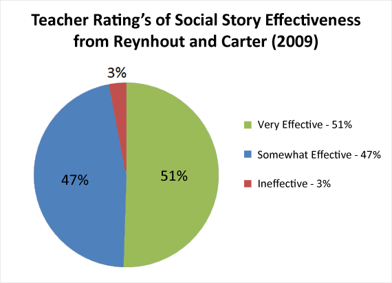 Teacher's Ratings of Social Story Effectiveness from Reynhout and Carter's 2009 study.