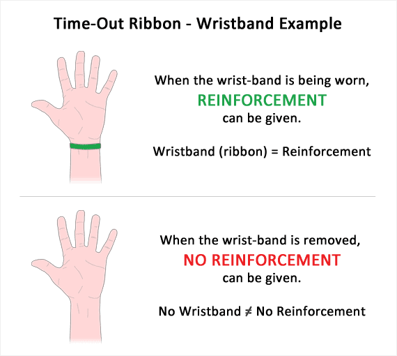 Showing how wearing the timeout ribbon leads to reinforcement while not wearing it means no reinforcement for the child.