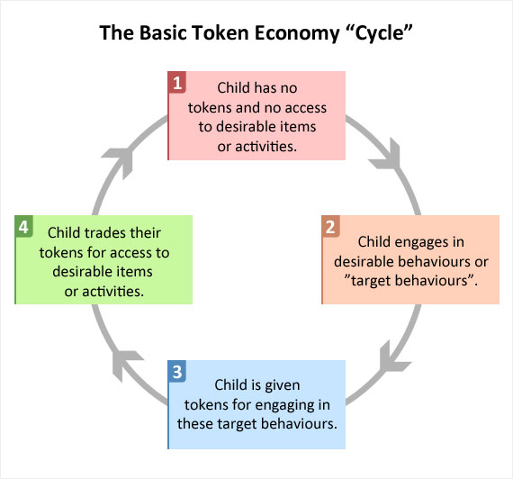 This image presents an example of how a token economy can be viewed as a cycle.